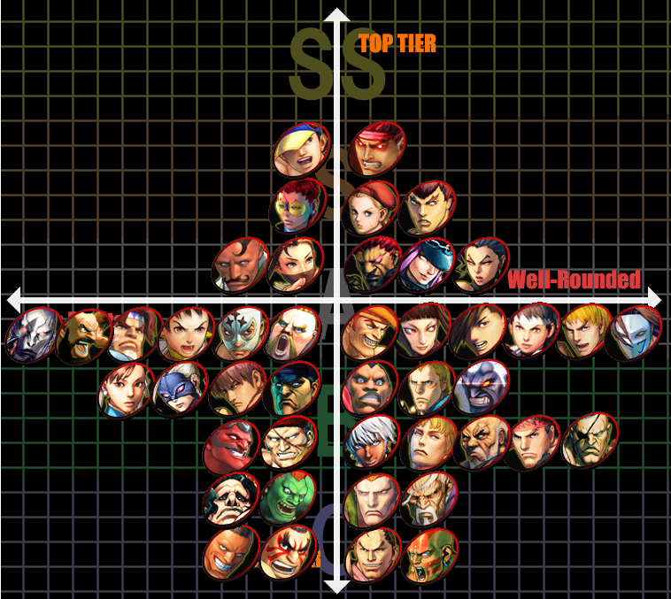 USFIV tier list